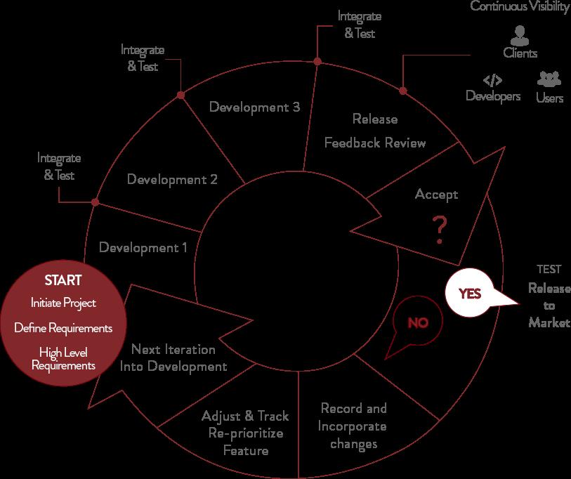 Waterfall model vs agile software development atlas uk for Waterfall model vs agile model