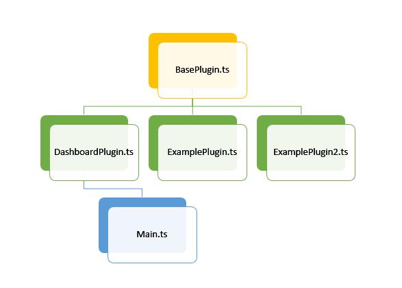 TypeScript file dependancies
