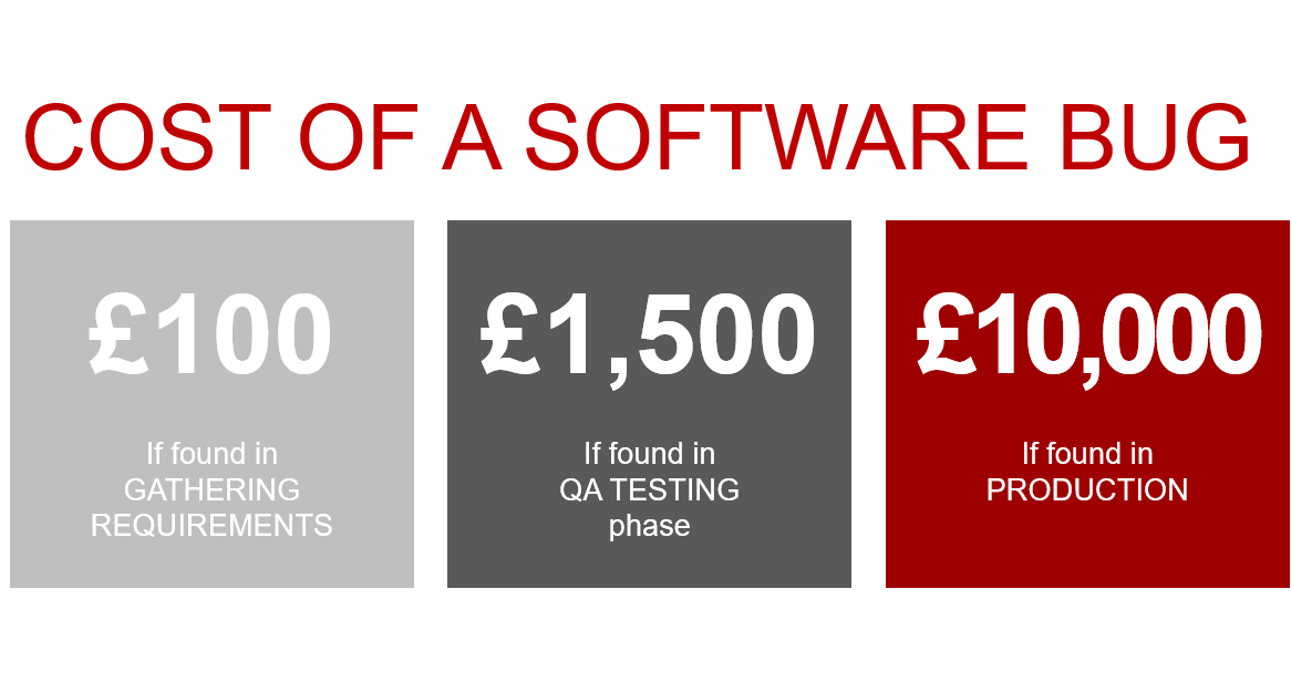 Cost of a Software Bug graphic